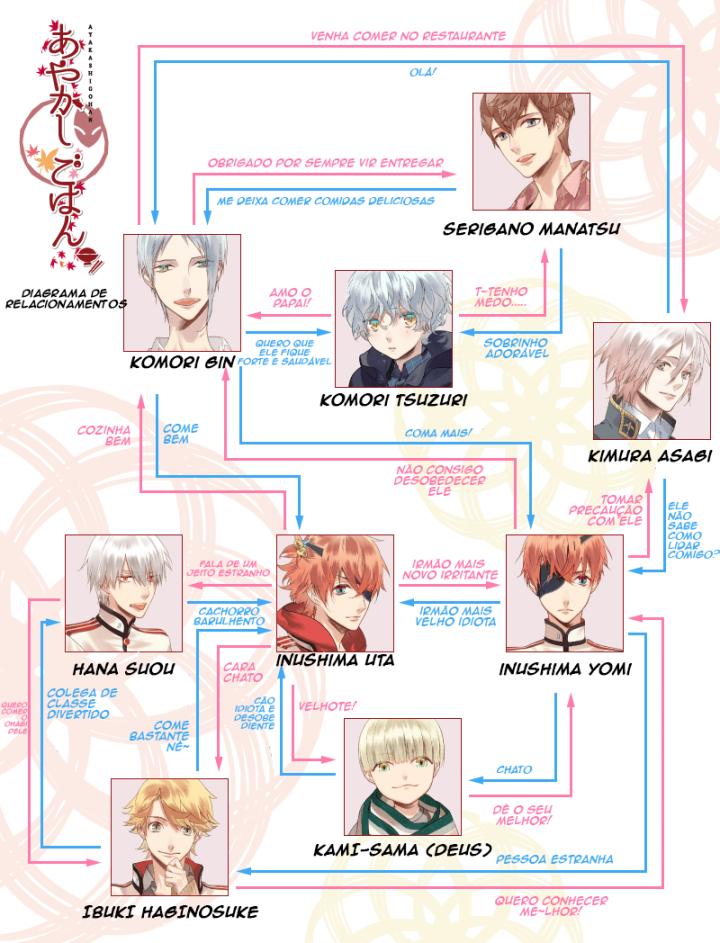 Diagrama de Relacionamentos